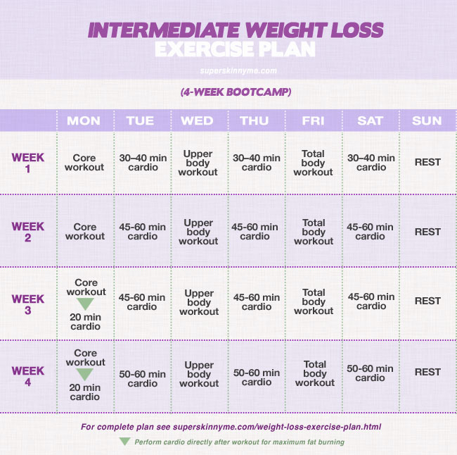 Weight Loss Boot Camp: Full Body Workout